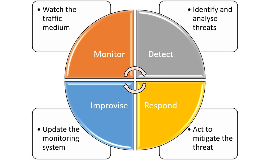 Cyber Defense Lifecycle